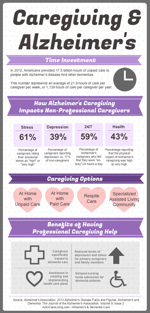 Alzheimers Caregiving Information