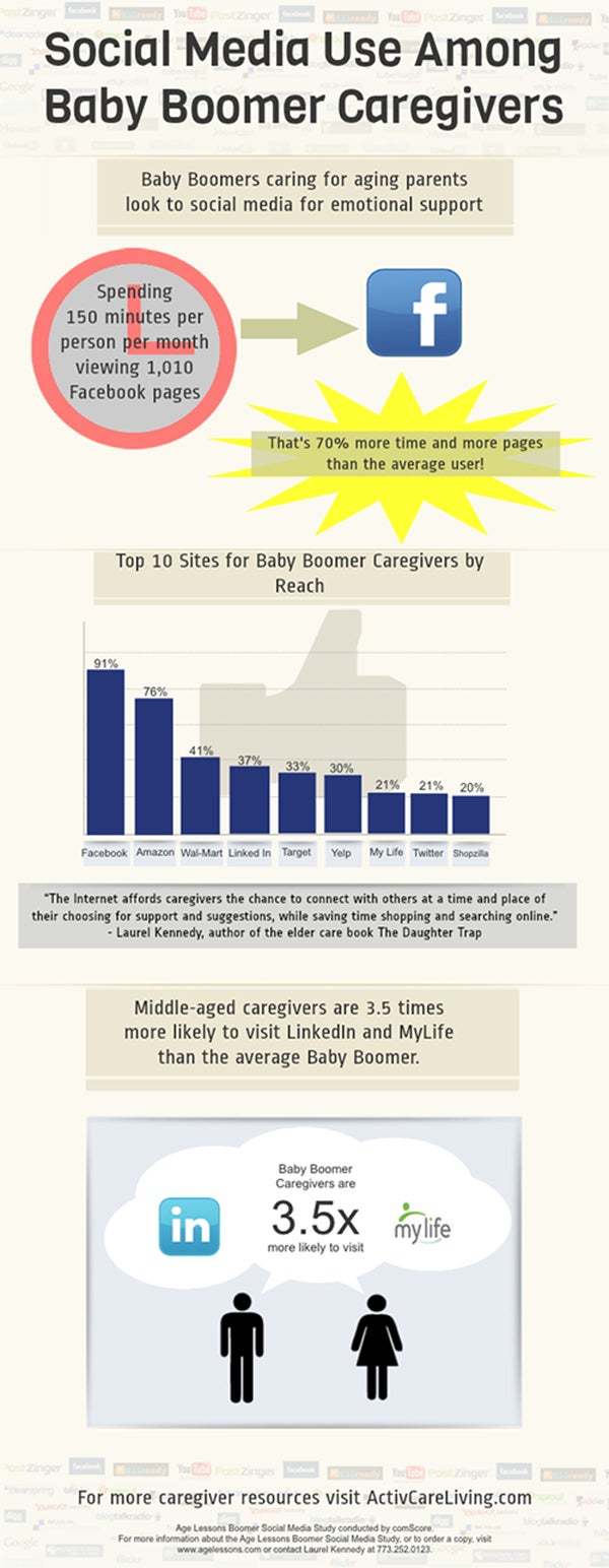 Baby boomer caregivers social media trends - infographic